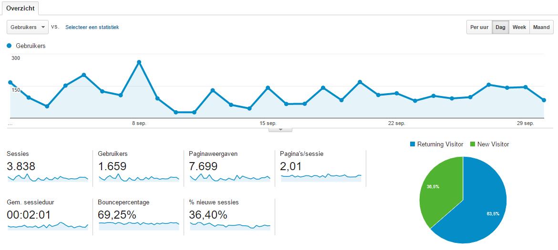 blogstatistieken-september