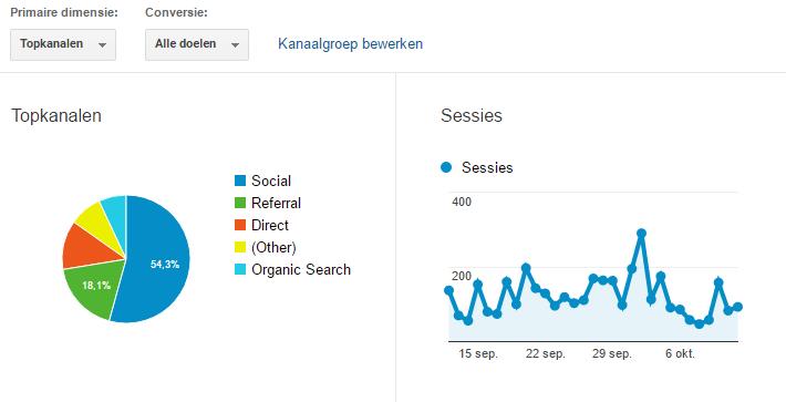 google-analytics-statistieken-aflezen-bloggen-1