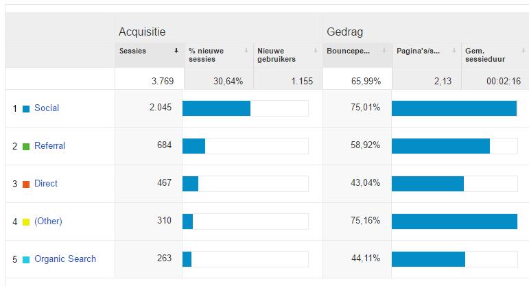 google-analytics-statistieken-aflezen-bloggen-2