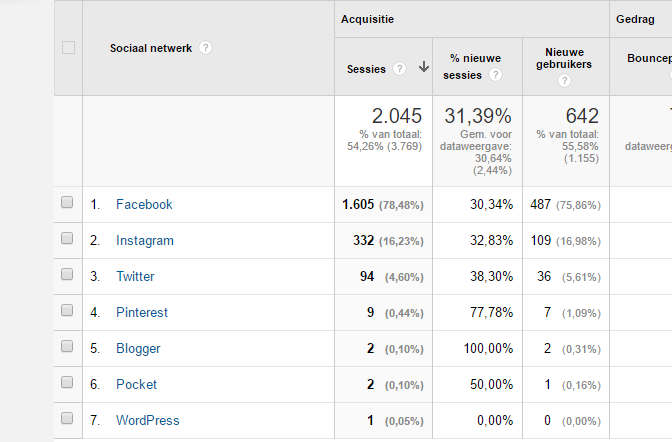google-analytics-statistieken-aflezen-bloggen-3