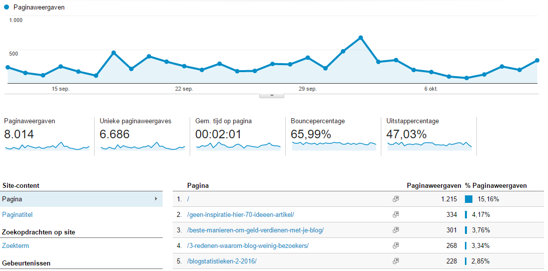 google-analytics-statistieken-aflezen-bloggen-4