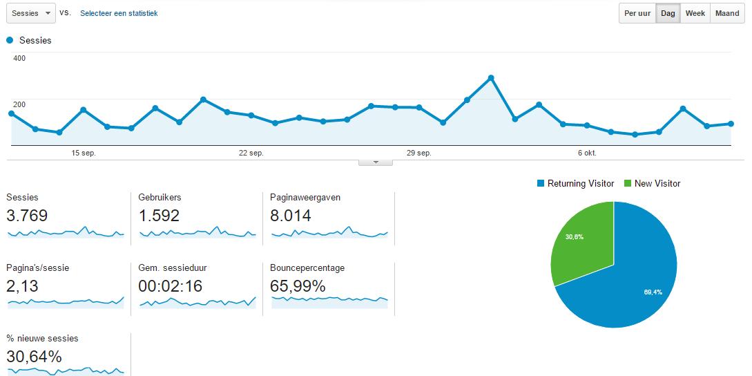 google-analytics-statistieken-aflezen-bloggen-5